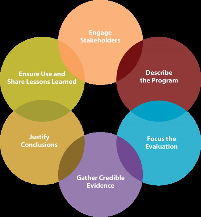 CTC-Teacher Evaluation